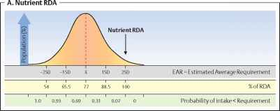the rda and dri - nutrition guide - karel's nutrition blog, Human Body